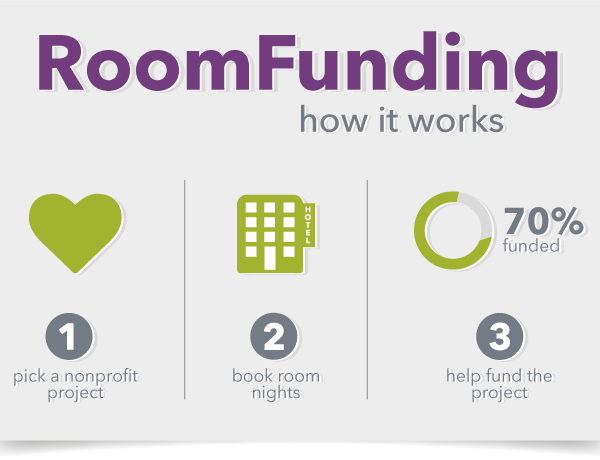 RoomFunding: How it works